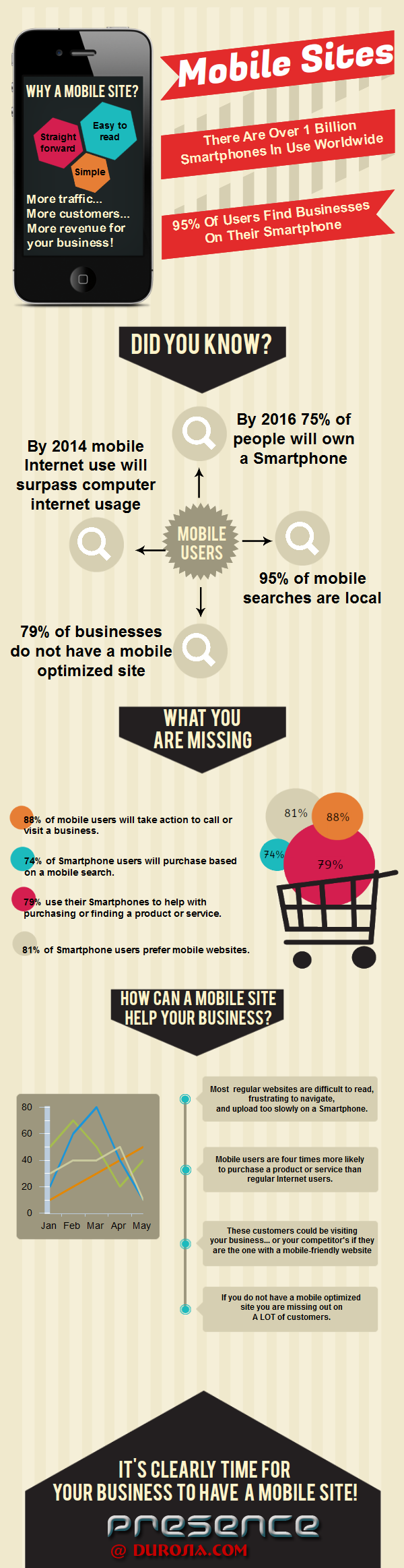 The Importance of Mobile Websites
